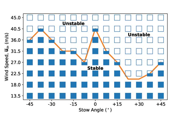 Chart showing angle stable at around 22.5 m/s wind speed and unstable at around 36.0 m/s.