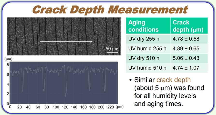 "Entitled ""Crack Depth Measurement"" with two images: one of a sample surface and another of a chart, with a caption ""Similar crack depth (about 5 µm) was found for all humidity levels and aging times.""  Also features a table showing: UV dry 255 h aging conditions at a crack depth of 4.78 ± 0.58 µm, UV humid 255 h aging conditions at a crack depth of 4.89 ± 0.65 µm, UV dry 510 h aging conditions at a crack depth of 5.06 ± 0.43 µm, and UV humid 510 h aging conditions at a crack depth of 4.74 ± 1.07 µm."
