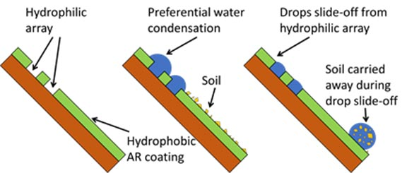 "Images of three PV modules on a tilted axis. The first one has arrows indicating ""Hydrophyllic array"" and ""Hydrophobic AR coating""; the second one has arrows indicating ""Preferential water condensation"" and ""Soil""; and the third one has arrows indicating ""Drops slide-off from hydrophyllic array"" and ""Soil carried away during drop slide-off."""