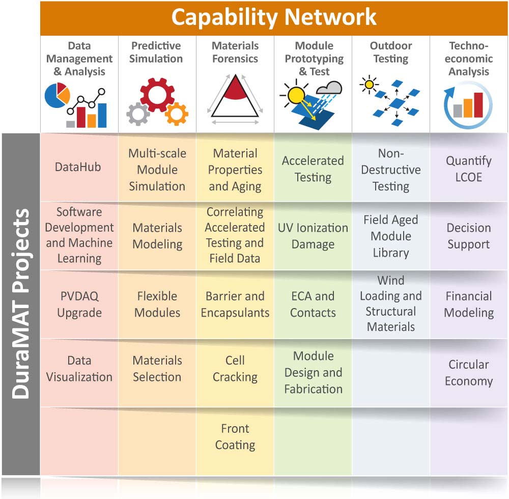 Table entitled Capability Network. For the Data Management & Analysis capability area, it lists the following DuraMAT projects: DataHub, Software Development and Machine Learning, PVDAQ Upgrade, and Data Visualization. For the Predictive Simulation capability area, it lists the following DuraMAT projects: Material Properties and Aging; Correlating Accelerated Testing and Field Data; Barrier and Encapsulants; Cell Cracking; and Front Coating. For the Module Prototyping and Test capability area, it lists the following DuraMAT projects: Accelerated Testing; UV Ionization Damage; ECA and Contacts; and Module Design and Fabrication. For the Outdoor Testing capability area, it lists the following DuraMAT projects: Non-Destructive Testing; Field Aged Module Library; and Wind Loading and Structural Materials. For the Techno-economic Analysis capability area, it lists the following DuraMAT projects: Quantify LCOE; Decision Support; Financial Modeling; and Circular Economy