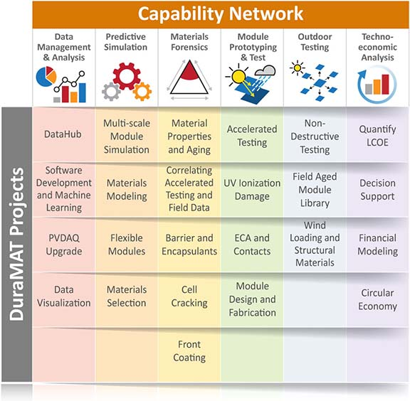 Table entitled Capability Network. For the Data Management & Analysis capability area, it lists the following DuraMAT projects: DataHub, Software Development and Machine Learning, PVDAQ Upgrade, and Data Visualization. For the Predictive Simulation capability area, it lists the following DuraMAT projects: Material Properties and Aging; Correlating Accelerated Testing and Field Data; Barrier and Encapsulants; Cell Cracking; and Front Coating. For the Module Prototyping and Test capability area, it lists the following DuraMAT projects: Accelerated Testing; UV Ionization Damage; ECA and Contacts; and Module Design and Fabrication. For the Outdoor Testing capability area, it lists the following DuraMAT projects: Non-Destructive Testing; Field Aged Module Library; and Wind Loading and Structural Materials. For the Techno-economic Analysis capability area, it lists the following DuraMAT projects: Quantify LCOE; Decision Support; Financial Modeling; and Circular Economy.