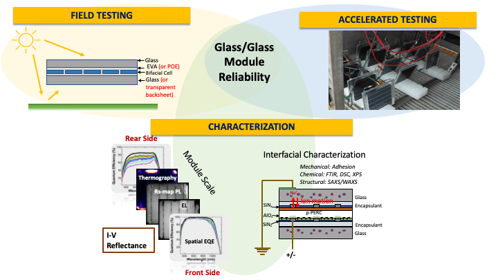 "Image titled ""Glass/Glass Module Reliability"": ""Field Testing"" with an image of a sun hitting a solar module; ""Accelerated Testing"" with a photo of modules being tested; and ""Characterization""  with chart images showing ""Module Scale"" and ""I-V Reflectance"" on the rear side and front side, and chart labeled ""Interfacial Characterization."""