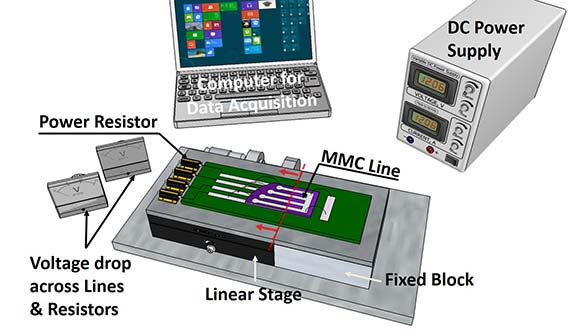 Images of a computer for data acquisition, DC power supply, power resistor, MMC line, fixed block, linear stage, and voltage drop across lines and resistors.