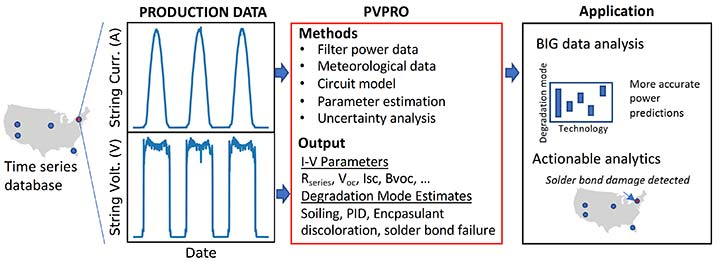 A U.S. map with lines to a box labeled Production Data with data lines for string curr. and string volt.; points to another box labeled PVPRO that lists methods: filter power data, meteorological data, circuit model, parameter estimation, and uncertainty analysis; and lists output: I-V Parameters and Degradation Mode Estimates; and then another box labeled Application, representing BIG data analysis and actionable analytics