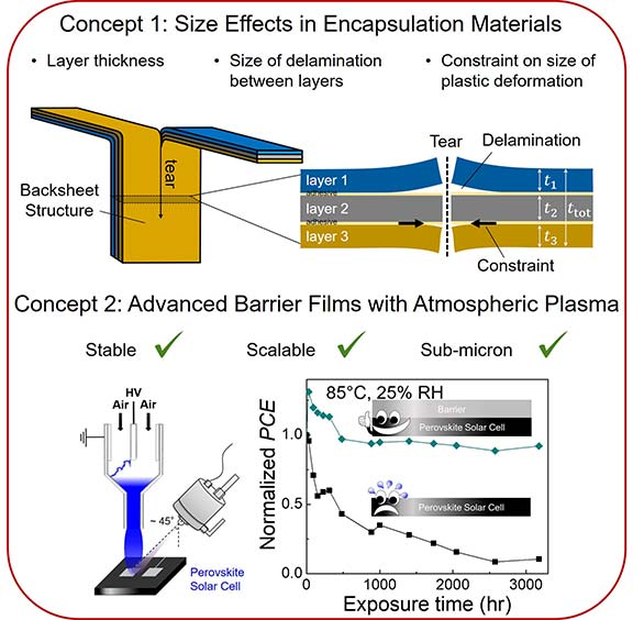 Image showing Concept 1. Size Effects in Encapsulation Materials: layer thickness, size of delamination, and constraint on size of plastic deformation; and Concept 2. Advanced Barrier Films with Atmospheric Plasma: stable, scalable, and submicron, featuring an image of a perovskite solar cell and a chart showing Exposure Time by Normalized PCE for a solar cell with and without a barrier.