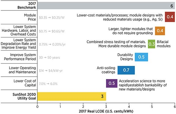 Waterfall graph showing for 2017 Benchmark Module Price ($0.35 to $0.25/W), 2017 Real LCOE of 0.4 U.S. cents/kWh: Lower-cost materials/processes; module designs with reduced materials usage (e.g., Ag,Si); 2017 Benchmark Lower System Hardware, Labor, and Overhead Costs ($0.75 to $0.65), 2017 Real LCOE of 0.4 U.S. cents/kWh: Larger, lighter modules that do not require grounding; 2017 Benchmark Lower System Degradation Rate and Improve Energy Yield (0.75% to 0.20%/yr., 2017 Real LCOE of 0.3 U.S. cents/kWh: Combined stress testing of materials, more durable designs, bifacial modules; 2017 Benchmark Improved System Performance Period (30 to 50 years),  2017 Real LCOE of 0.5 U.S. cents/kWh: Durability designs; 2017 Benchmark Lower Operating and Maintenance ($14 to $4/kW-yr), 2017 Real LCOE of 0.7 U.S. cents/kWh: anti-soiling coatings; 2017 Benchmark Lower Cost of Capital (7.0% to 6.0%), Real LCOE of 0.5 U.S. cents/kWh: acceleration science to more rapidly establish bankability of new materials/designs; and SunShot 2030 Utility Goal with a 2017 Real LCOE at 3 U.S. cents/kWh.